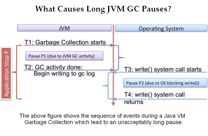Eliminating Large JVM GC Pauses Caused by Background IO