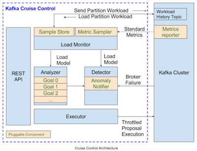 Open Sourcing Kafka Cruise Control | LinkedIn Engineering