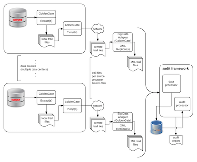 Incremental Data Capture for Oracle Databases at LinkedIn: Then and Now | LinkedIn Engineering