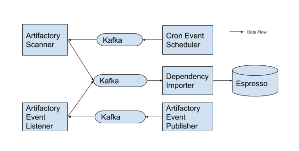 Managing Software Dependency At Scale Linkedin Engineering