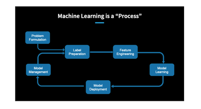 Driving Business Decisions Using Data Science and Machine
