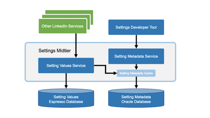 Building member trust through a centralized and scalable settings platform | LinkedIn Engineering